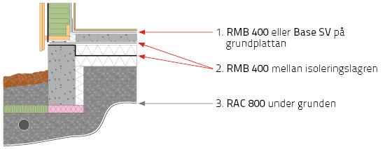 RADONMEMBRAN ICOPAL RMB400 2X25M